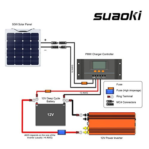 Suaoki 50W/100W 18V Solar Panel Charger SunPower Cell Ultra Thin ...
